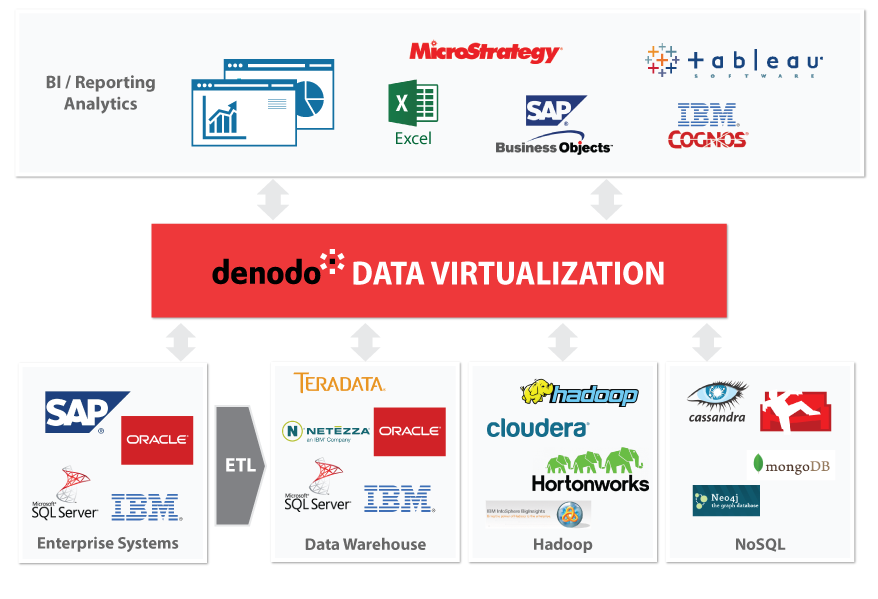 Logical Data Warehouse Graphic