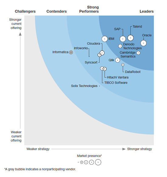 Forrester Wave Big Data Fabric 2020